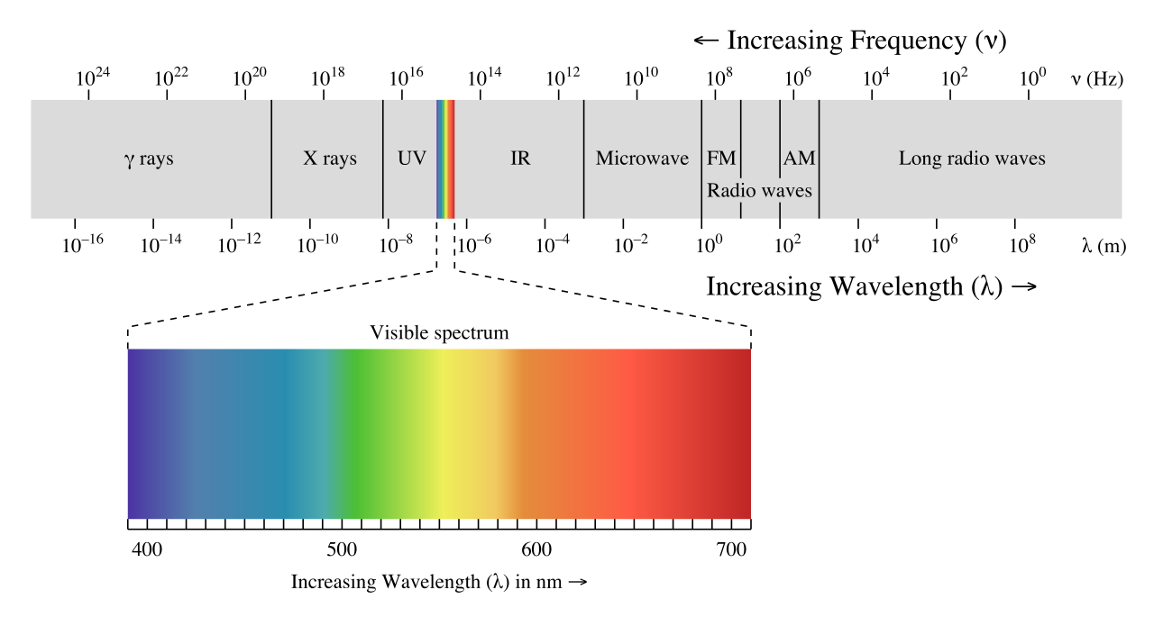 an analysis of the gamma rays in the electromagnetic spectrum in science and medicine Thus, the science of using xray application of x rays lay in medicine reaches of the electromagnetic spectrum are gamma.
