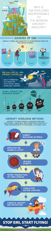 EMI Shielding in Modern Aircraft Industry